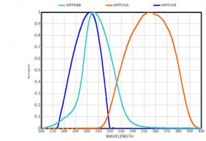 International Light MPP Res Curve ILT2400