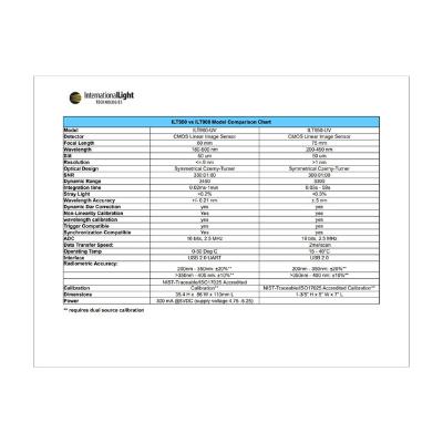 ILT960 Spec Comparison Chart