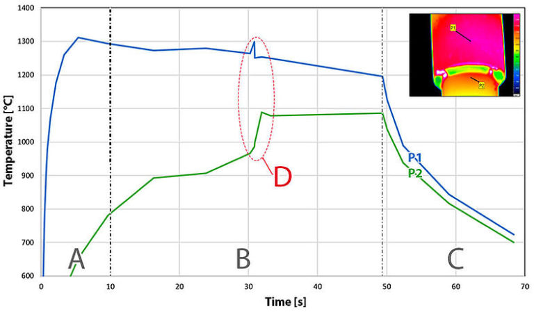 Use of High-speed Thermography in Laser High-temperature